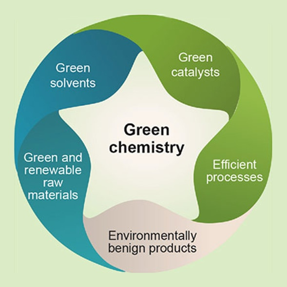 """Featured image for """"Toxicity focus leads to Green Chemistry Adoption and sustainable product development"""""""